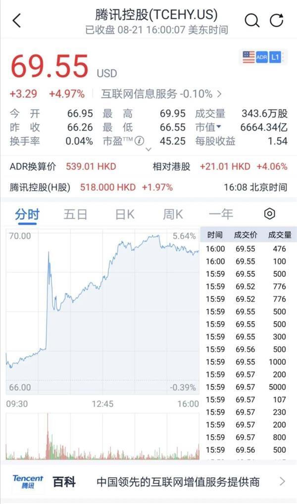 昨夜腾讯股价突然直线飙升 原来特朗普政府又有新消息