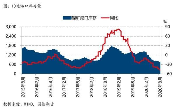 机构:东南亚供应扰动沪镍涨势有望延续