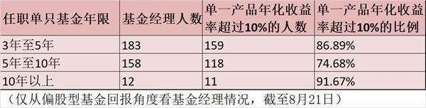 """招女婿要求年化回报10%?八成偏股型基金经理""""躺赢"""" 老中青三代PK结果出炉"""