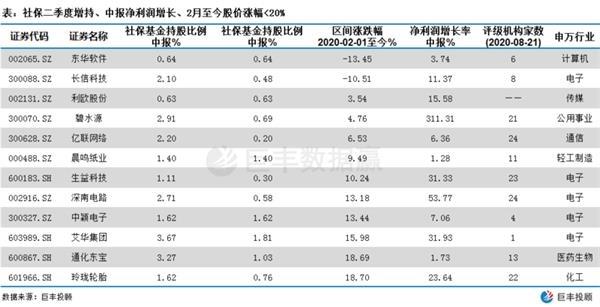 十二只滞涨的社保增持、业绩增长股