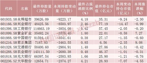 加仓均超千万股!43只股票本周获北向资金追捧排名前十的是这些