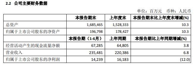 中国太保:上半年净利润142.39亿元 同比下降12%