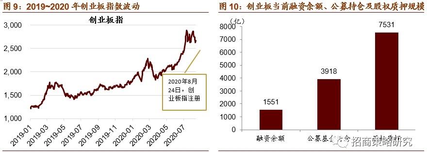 创业板注册制今日开市 20%涨跌幅来了!对A股影响多大?最全解读来了