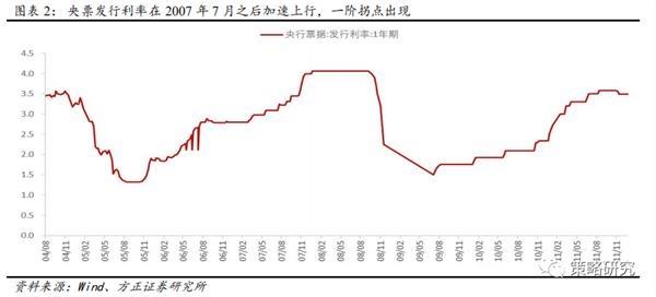 方正策略:流动性二阶拐点后市场如何演绎?