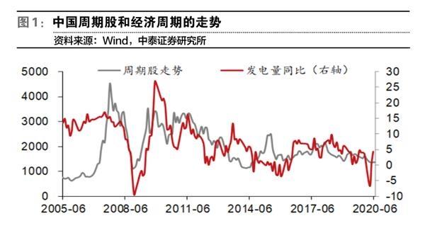 赵凯乐:低估值的周期类资产有反弹修复的动力