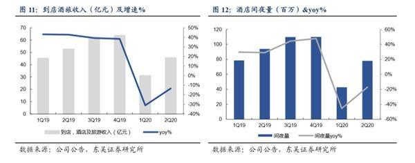 美团:经营快速恢复 外卖利润释放 超预期 未来可期!