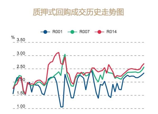 央行加码逆回购:短期资金价格上升 结构性宽松或为四季度主流