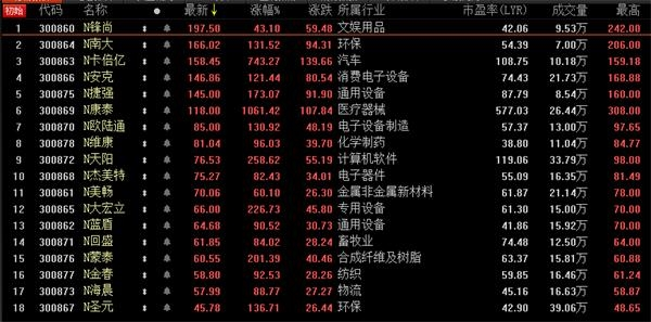 创业板注册制首日18只新股涨疯了 6只百元股诞生
