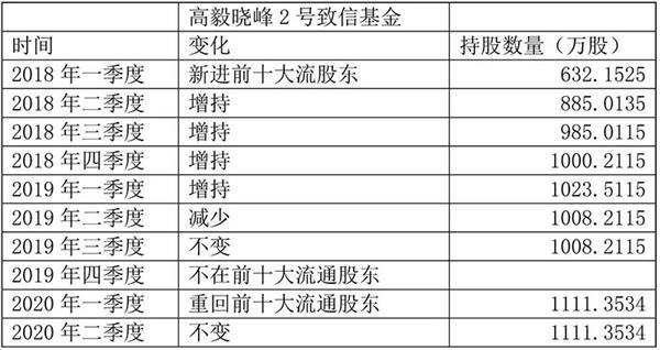 四百多家机构调研这家公司!邓晓峰曾连续5个季度加仓 如今再度押注