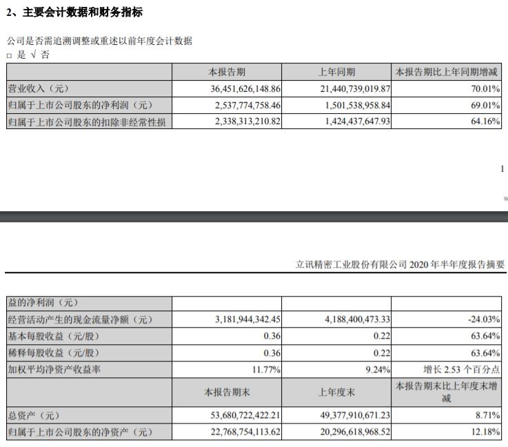 《【恒达娱乐平台首页】立讯精密:上半年净利同比增长69.01%》