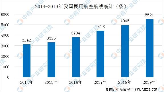 《【沐鸣手机客户端登陆】2020年中国智慧航空产业链全景图上中下游市场深度分析》