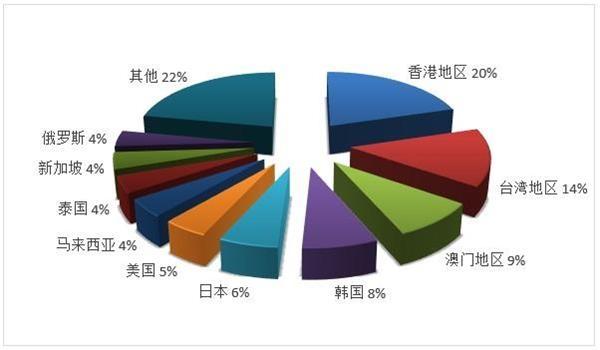 文旅部:2019年度全国旅行社营业收入7103.38亿元