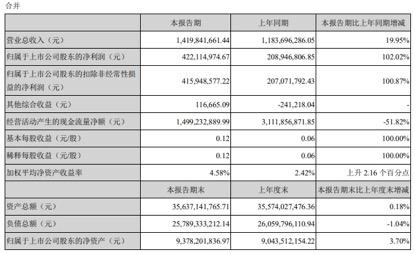 11家券商上半年业绩报喜!半年大赚近90亿 中信证券多项指标高居第一