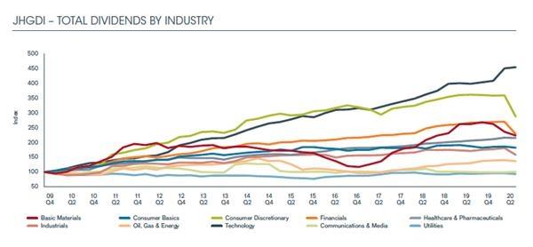 分红股的陌路:二季度全球分红同比下滑22%