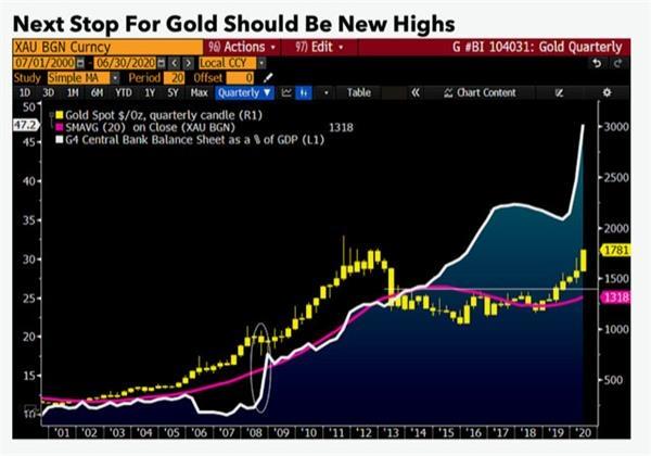 大多头来了!机构:黄金上行轨迹或将加速 金价将飙升至3000甚至4000美元