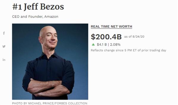 """超2000亿美元!世界首富又""""逆天"""":2.4个巴菲特!网友:不离婚会更多"""