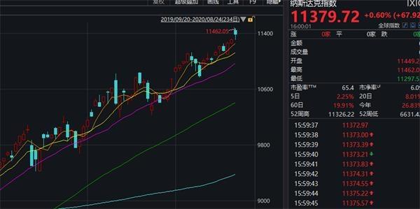 美股连涨三日 美国大型科技股多数上涨