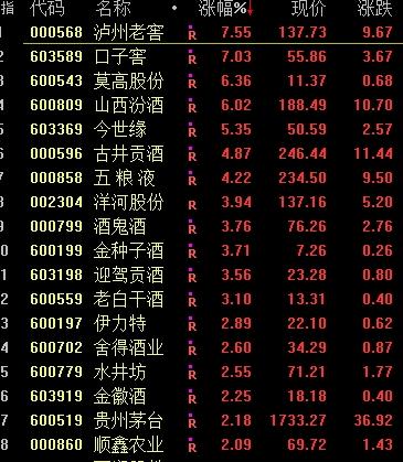 """创业板""""十八罗汉""""走势分化 两老股连续两天20%涨停板!A股后市怎么走?"""