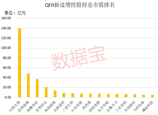 2天涨超40% 创业板头号牛股来了!QFII重金杀入的业绩暴增股是它们(附名单)