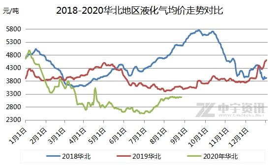 液化气:华北市场横盘整理中艰难前行 走势陷入僵持