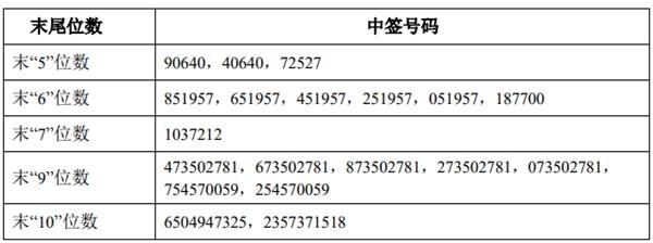 《【杏耀网上平台】嘉泽新能可转债中签号出炉 约30.52万个》