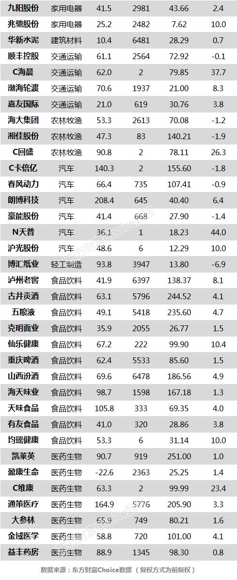 沪指跌0.36% 华新水泥、古井贡酒等73只个股盘中股价创历史新高