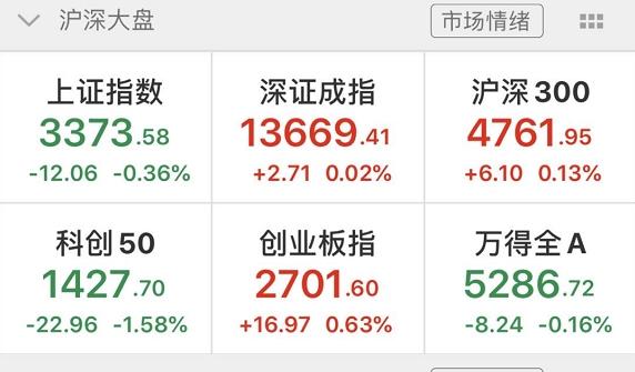 创业板真的火了!低价股爆发:最狠两连板 飙升44%