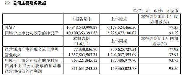 兆易创新:上半年净利润3.63亿元 同比增长93.73%