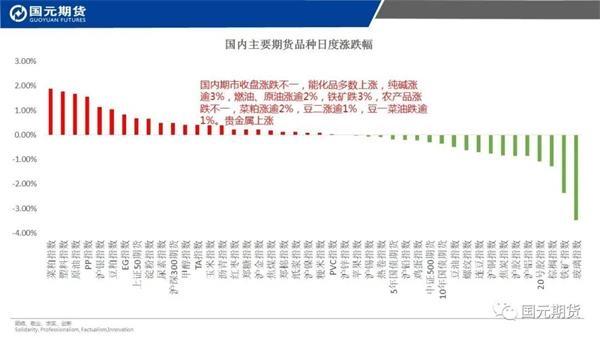 机构论市:商品期货涨跌不一 能化品多数上涨