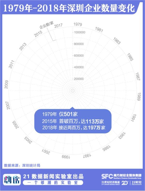 """算上深圳40年的企业发展:""""10人一老板"""",世界500强从0反击到8"""