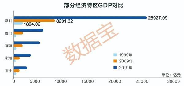 你可能不知道,有了深圳这40年的硬核数据,上市公司的总市值超过了上海和广州的总和