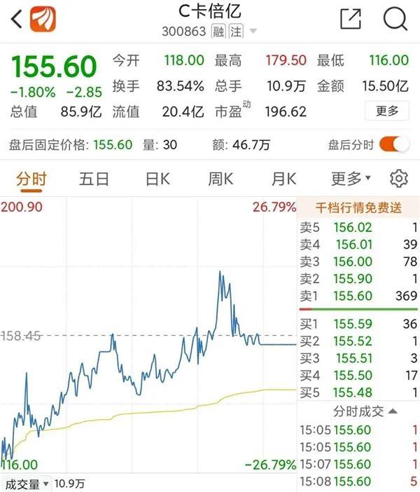 游资新战法?创业板低价股集体爆发 最猛2天涨44%!
