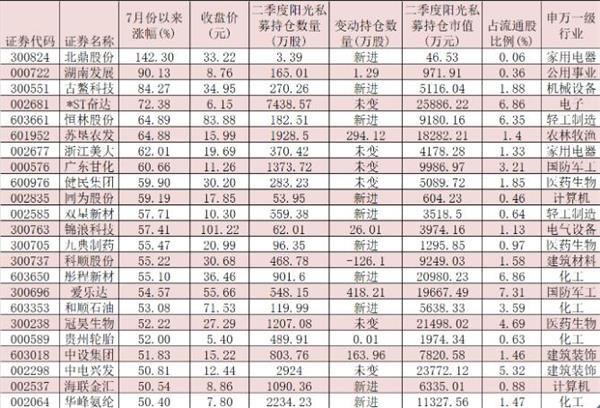 二季度阳光私募持仓大揭秘:斥资逾180亿元 现身266家公司