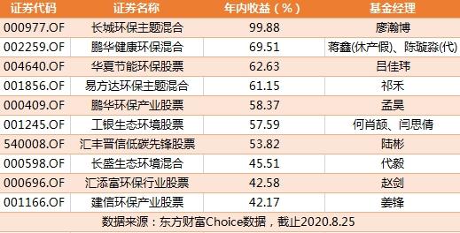 长城环保主题基金位居年内收益榜首 板块估值、持仓仍处低位