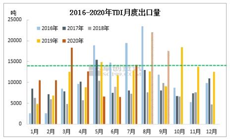 1.4万吨出口量并不低 8/9月TDI出口将继续大增