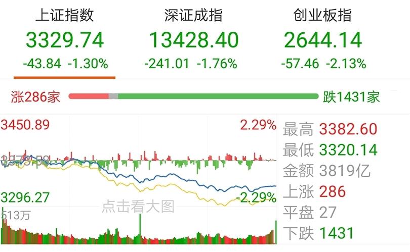 【今日盘点】创业板指跌逾2%,科技主题基金跌幅居前;环保板块一枝独秀,A股何时企稳反弹?