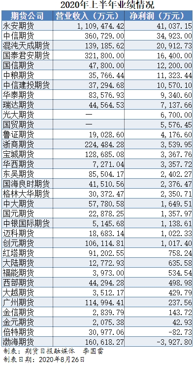 33家期货公司上半年业绩出炉!混沌天成大赚近3亿 有家公司净利增47倍