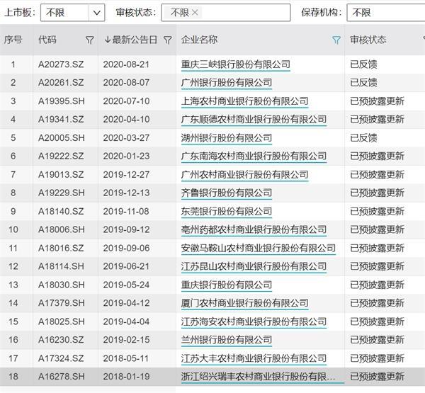 银行股IPO提速!重庆银行今日上会 股东背景会否成为绊脚石?