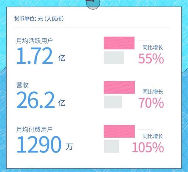 B站Q2营收26亿创历史新高 陈睿:增长没有改变平台属性