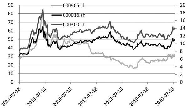 股指期货跨品种套利正当时