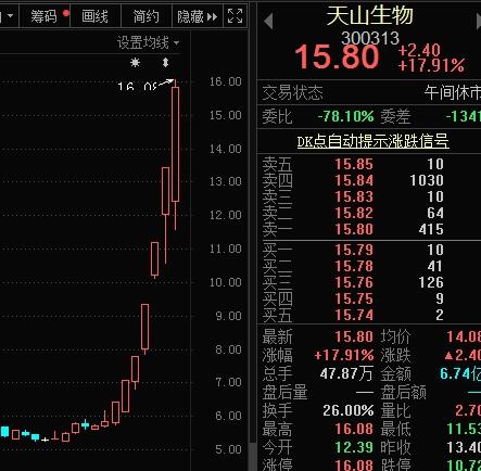 疯涨两倍 这只低价股惊呆市场!超跌的小市值创业板股名单来了