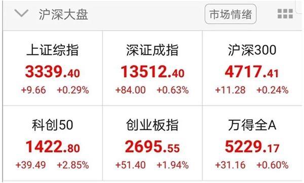 科创板股票被严重低估?券商给出翻倍的目标价!