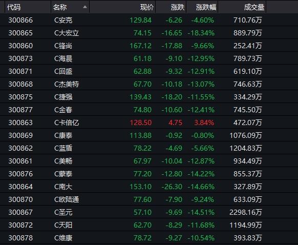 怎么回事?创业板突然拉低了20%的低价股,涨停最差,9天飙升180%!