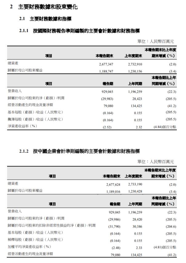 中国石油:上半年净亏损299.83亿元