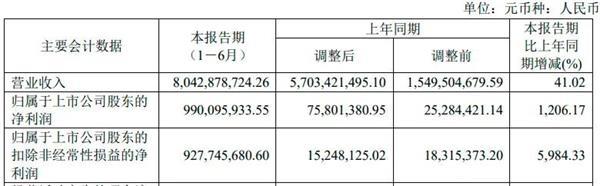 中芯国际:上半年归母净利约2.02亿美元 创历史新高