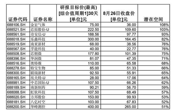 创业板狂嗨!18罗汉陨落 催生20%涨停潮