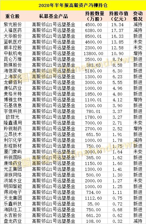 邓晓峰、赵军、阎国根、王亚伟、林丽君和林园的最新a股私募已经到来