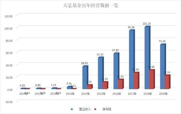基金公司上半年最强经营成绩出现!6家基金公司净利润增幅超过1倍