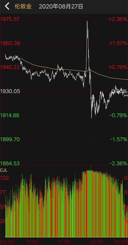 """重磅突发!鲍威尔宣布美联储重大政策调整 金融市场巨震 黄金上演""""过山车""""行情"""