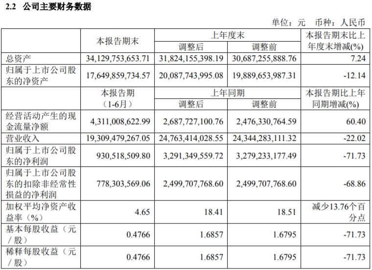 中国中免:上半年净利同比下降71.73%